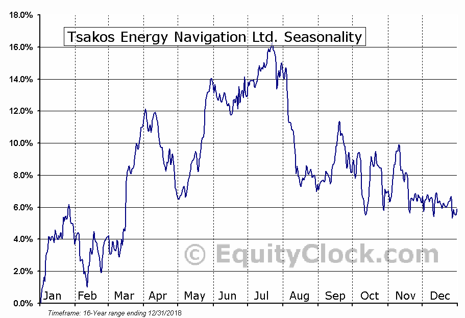 Tsakos Energy Navigation Ltd (TNP) Seasonal Chart