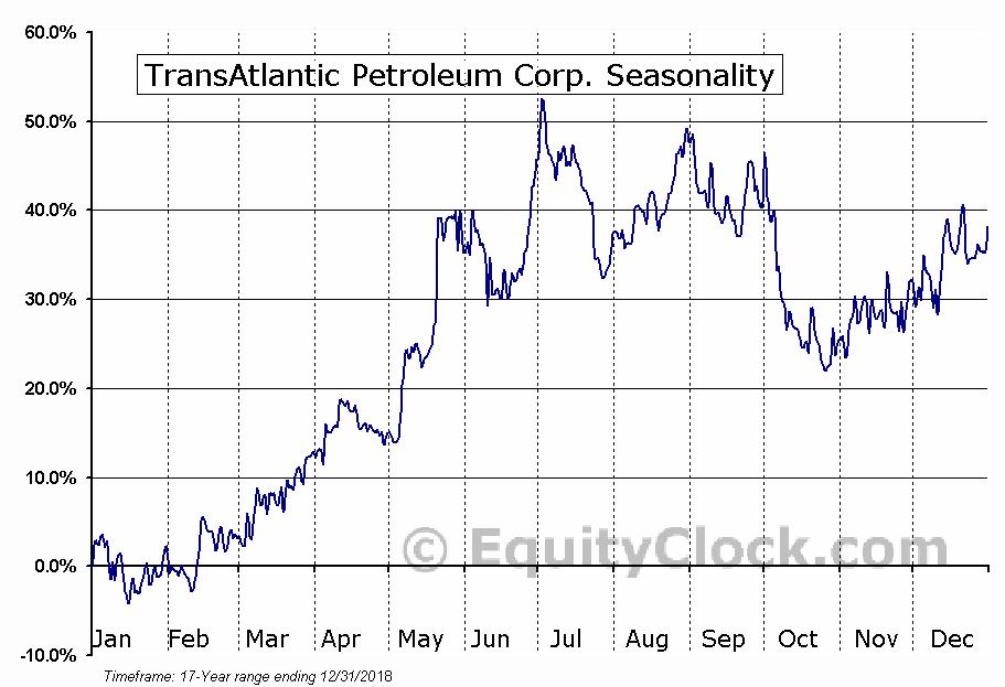 TransAtlantic Petroleum Corp. (TSE:TNP.TO) Seasonal Chart