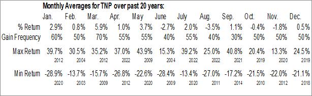 Monthly Seasonal Tsakos Energy Navigation Ltd. (NYSE:TNP)