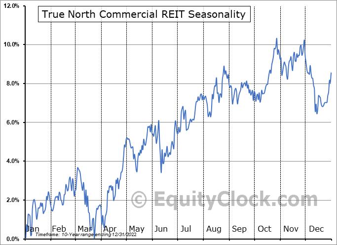 True North Commercial REIT (TSE:TNT/UN.TO) Seasonality