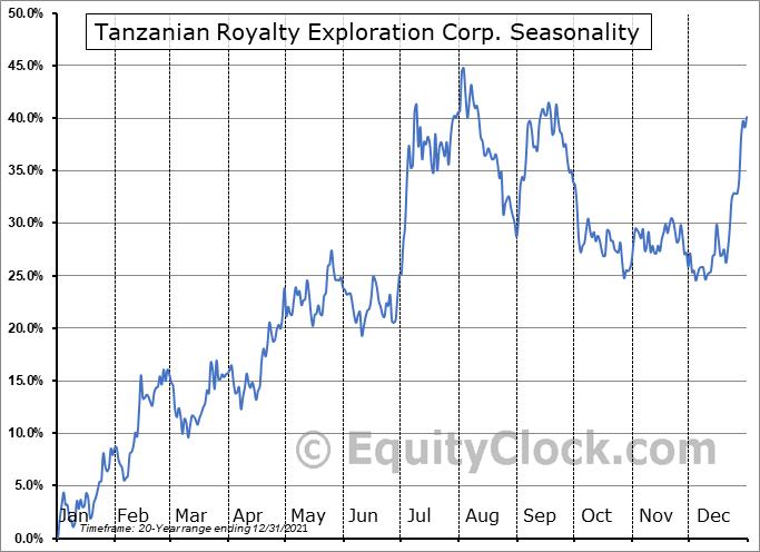 Tanzanian Royalty Exploration Corp. (TSE:TNX.TO) Seasonality