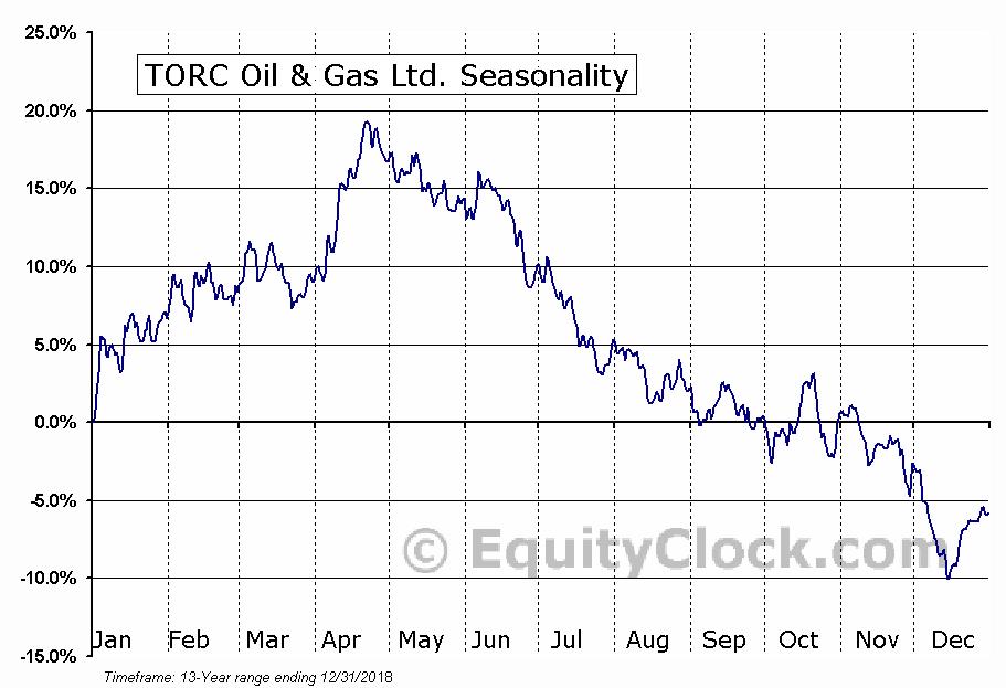TORC OIL AND GAS LTD (TSE:TOG) Seasonal Chart