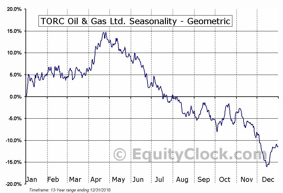 TORC Oil & Gas Ltd. (TSE:TOG.TO) Seasonality