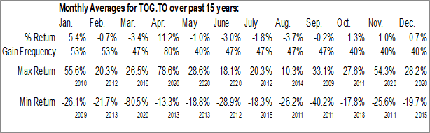 Monthly Seasonal TORC Oil & Gas Ltd. (TSE:TOG.TO)
