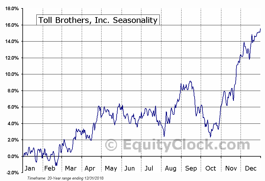 Toll Brothers Inc. (TOL) Seasonal Chart