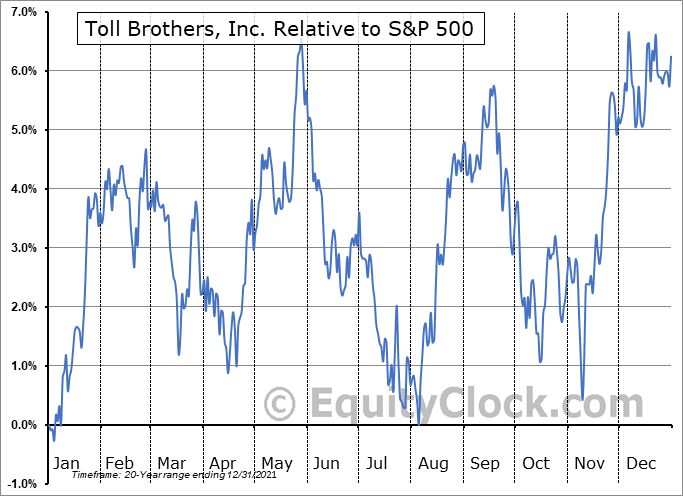 TOL Relative to the S&P 500