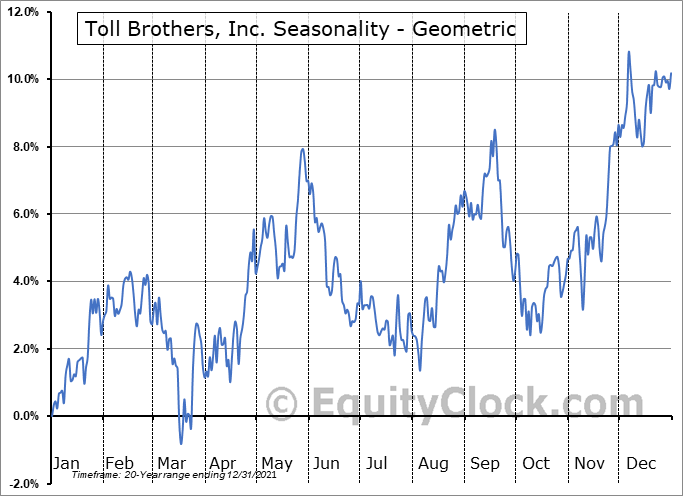 Toll Brothers, Inc. (NYSE:TOL) Seasonality