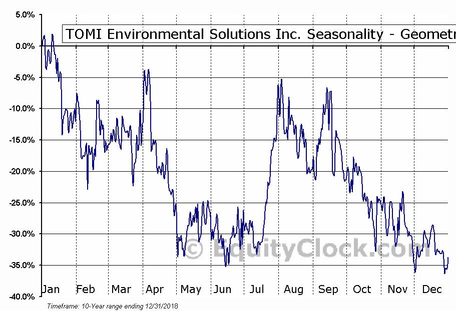 TOMI Environmental Solutions Inc. (OTCMKT:TOMZ) Seasonality