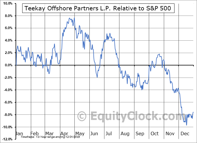 TOO Relative to the S&P 500