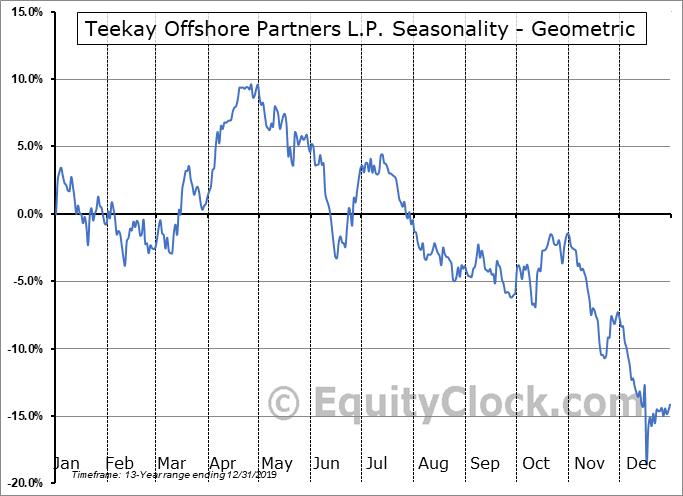 Teekay Offshore Partners L.P. (NYSE:TOO) Seasonality