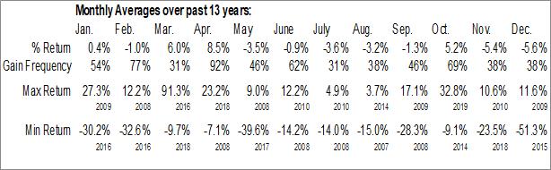 Monthly Seasonal Teekay Offshore Partners L.P. (NYSE:TOO)