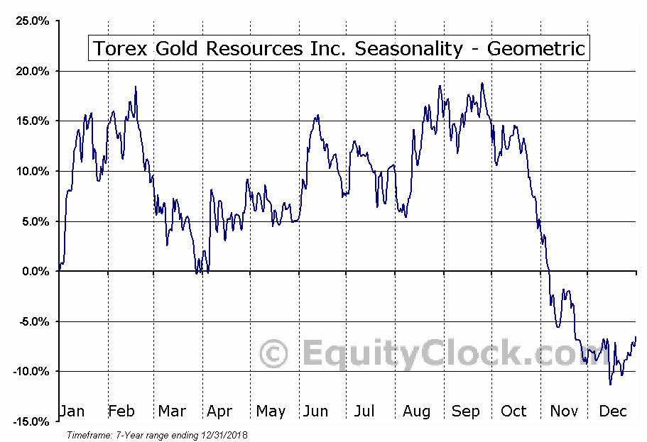 Torex Gold Resources Inc. (OTCMKT:TORXF) Seasonality