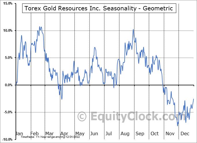Torex Gold Resources Inc. (OTCMKT:TORXF) Seasonality
