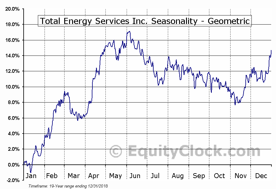 Total Energy Services Inc. (TSE:TOT.TO) Seasonality