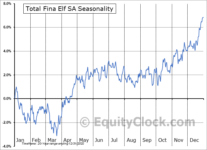 Total Fina Elf SA (NYSE:TOT) Seasonality