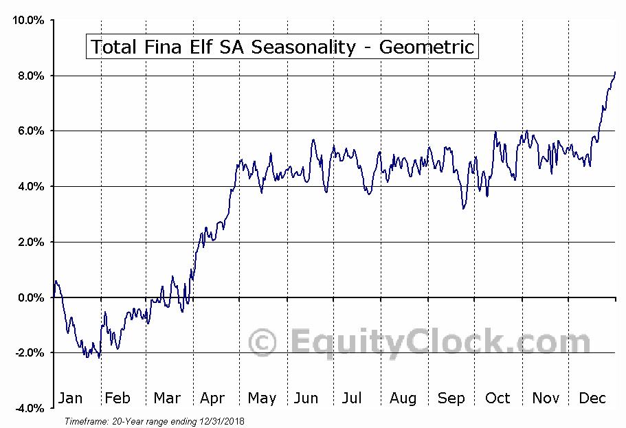 Total Fina Elf SA (NYSE:TOT) Seasonality