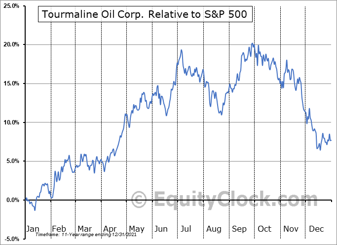 TOU.TO Relative to the S&P 500