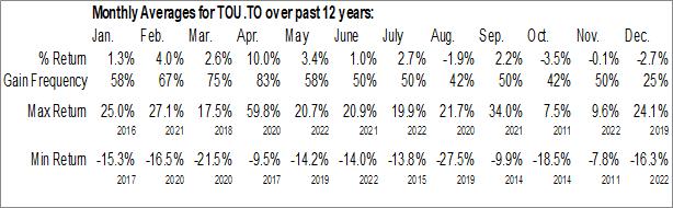 Monthly Seasonal Tourmaline Oil Corp. (TSE:TOU.TO)