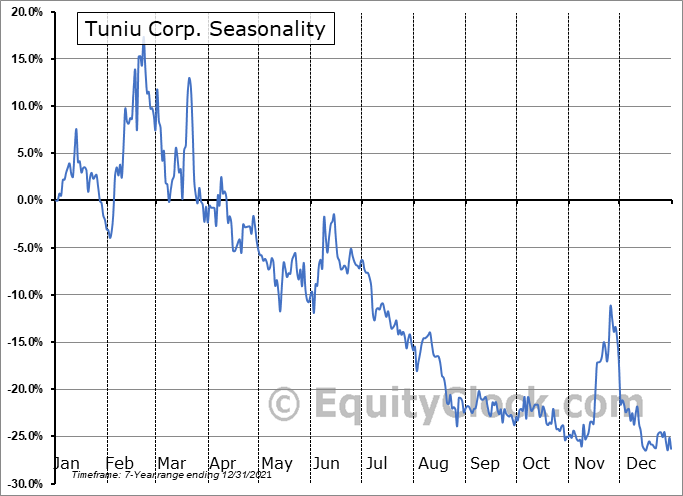 Tuniu Corporation Seasonal Chart