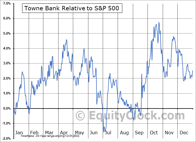 TOWN Relative to the S&P 500