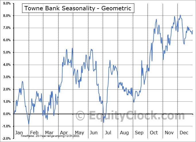 Towne Bank (NASD:TOWN) Seasonality