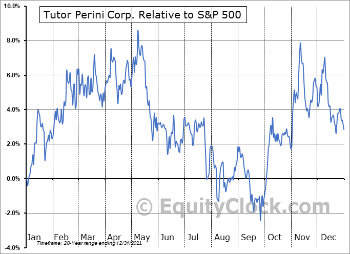 TPC Relative to the S&P 500