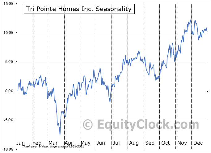 TRI Pointe Group, Inc. Seasonal Chart
