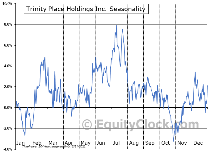 Trinity Place Holdings Inc. (AMEX:TPHS) Seasonality