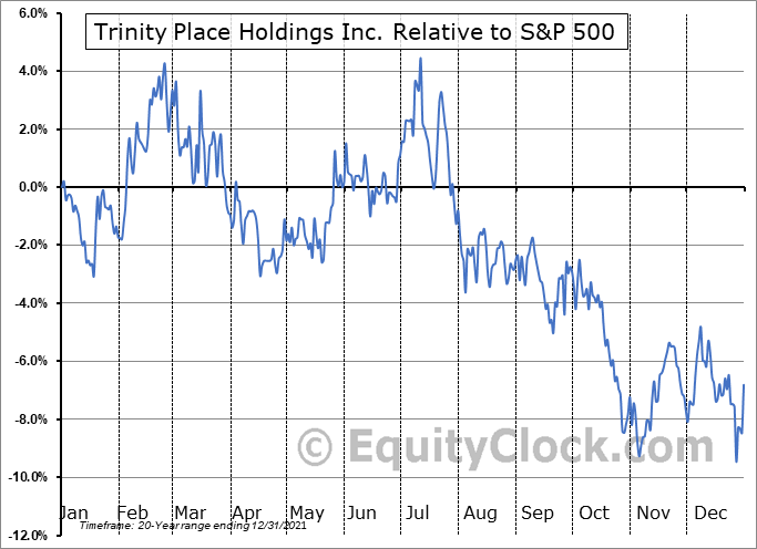 TPHS Relative to the S&P 500