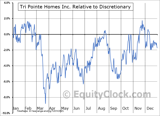 TPH Relative to the Sector
