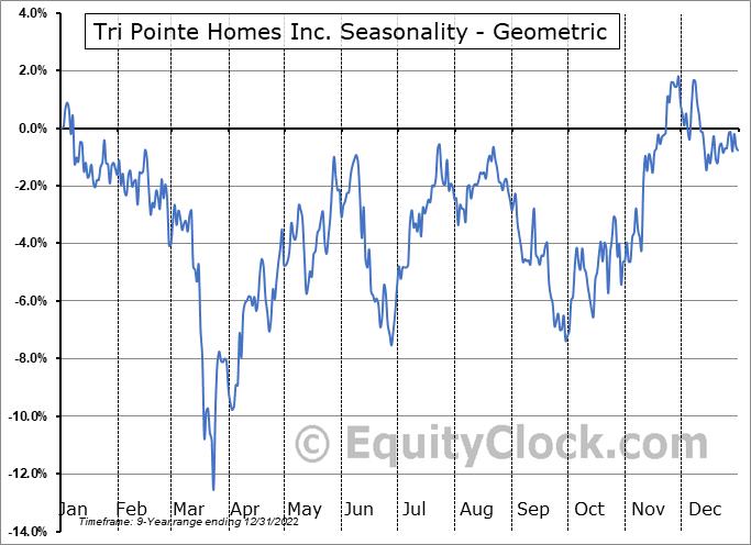 Tri Pointe Homes Inc. (NYSE:TPH) Seasonality