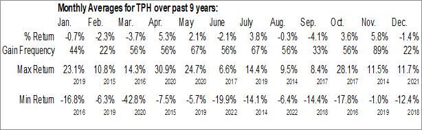 Monthly Seasonal Tri Pointe Homes Inc. (NYSE:TPH)