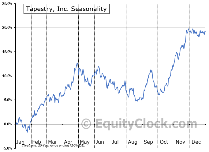 Tapestry, Inc. Seasonal Chart