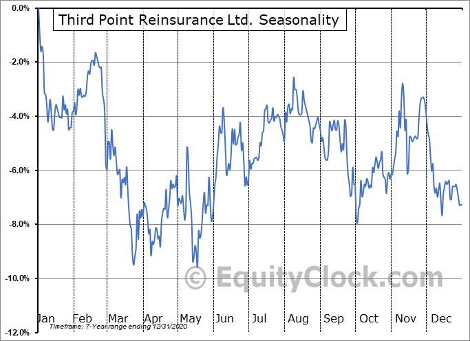 Third Point Reinsurance Ltd. (NYSE:TPRE) Seasonality