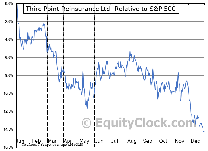 TPRE Relative to the S&P 500