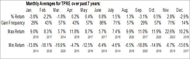 Monthly Seasonal Third Point Reinsurance Ltd. (NYSE:TPRE)