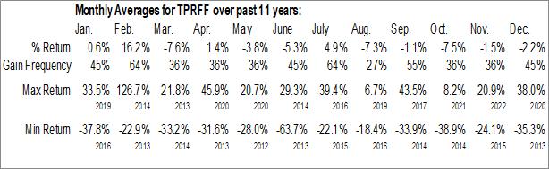 Monthly Seasonal Gran Colombia Gold Corp. (OTCMKT:TPRFF)