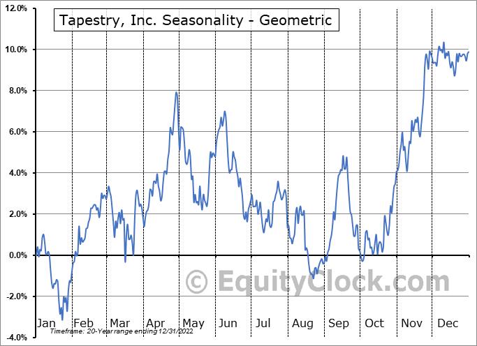 Tapestry, Inc. (NYSE:TPR) Seasonality
