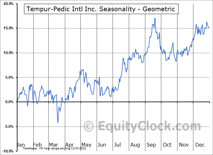 Tempur-Pedic Intl Inc. (NYSE:TPX) Seasonality
