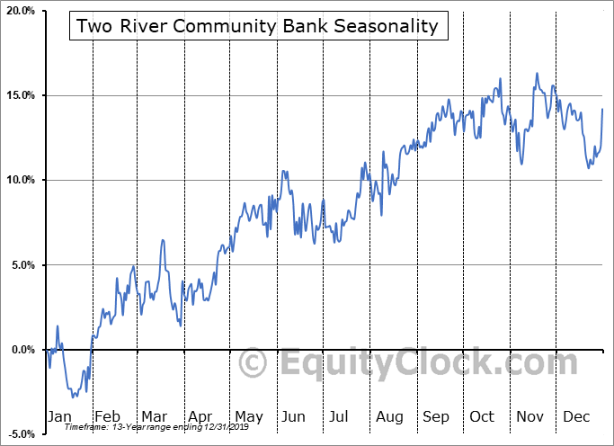 Two River Community Bank (NASD:TRCB) Seasonality