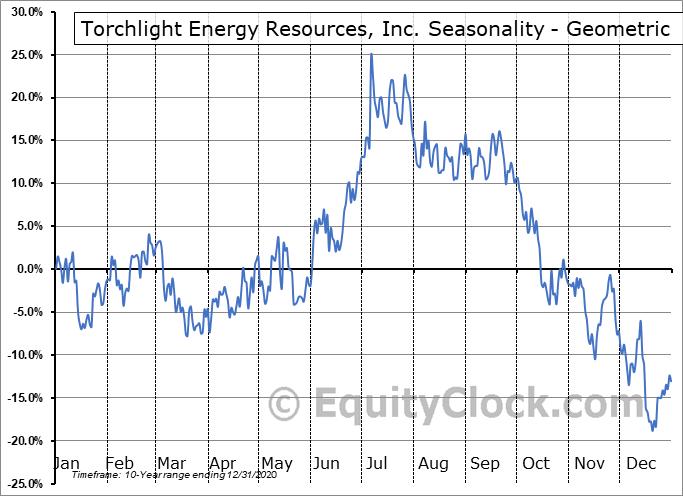 Torchlight Energy Resources, Inc. (NASD:TRCH) Seasonality