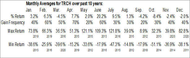 Monthly Seasonal Torchlight Energy Resources, Inc. (NASD:TRCH)