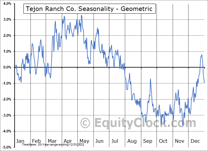 Tejon Ranch Co. (NYSE:TRC) Seasonality