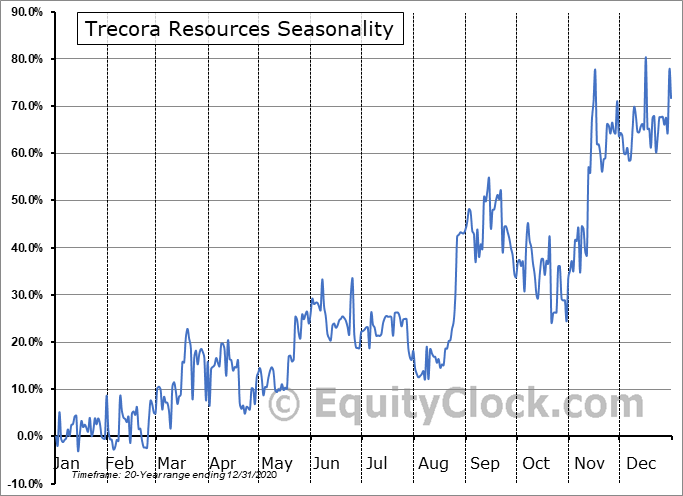 Trecora Resources Seasonal Chart