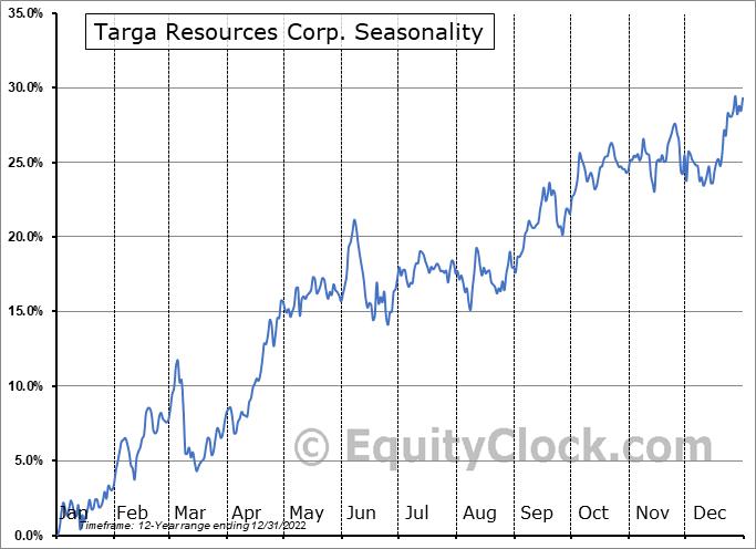 Targa Resources, Inc. Seasonal Chart