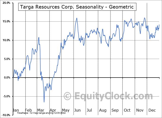 Targa Resources Corp. (NYSE:TRGP) Seasonality