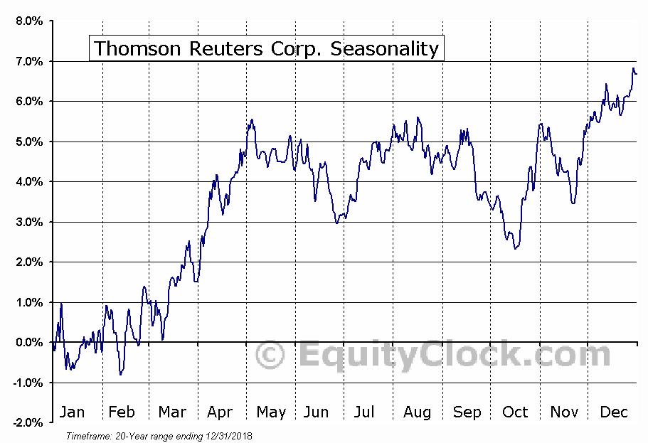 Thomson Reuters Corporation (TSE:TRI) Seasonal Chart