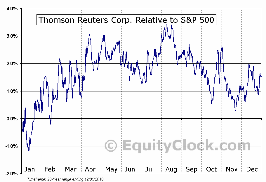 TRI.TO Relative to the S&P 500