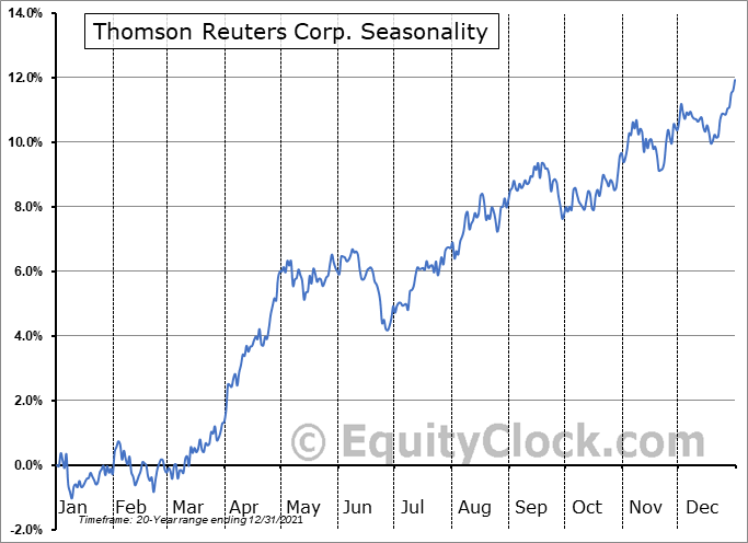 Thomson Reuters Corp Seasonal Chart