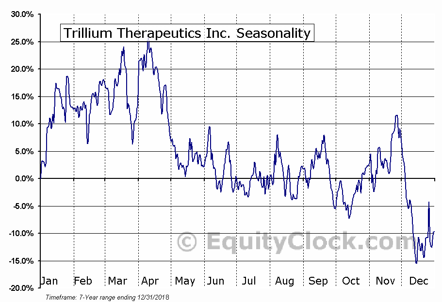 Trillium Therapeutics Inc. (NASD:TRIL) Seasonality